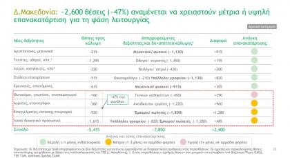 Αναλυτική παρουσίαση: Τι προβλέπει το draft του master plan για την απολιγνιτοποίηση της Δυτικής Μακεδονίας 2